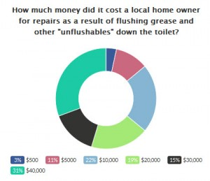 Results of Unflushables poll about cost to home owner for repairs after flushing grease down toilet